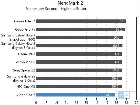 Oppo Find 7 NenaMark 2