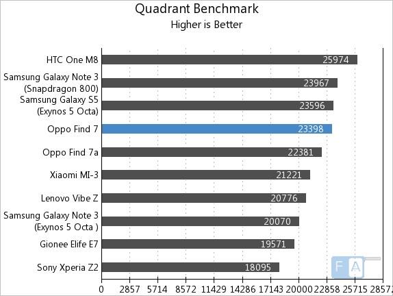 Oppo Find 7 Quadrant Benchmark