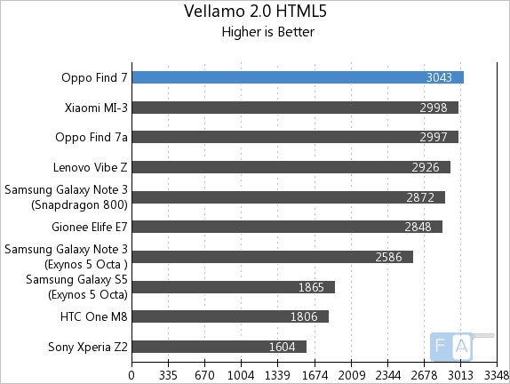 Oppo Find 7 Vellamo 2 HTML5