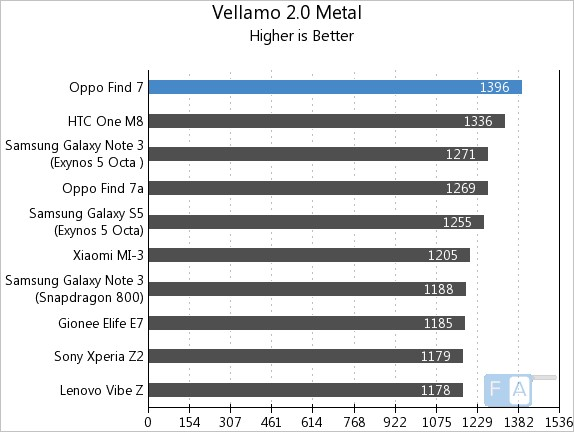 Oppo Find 7 Vellamo 2 Metal