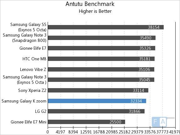 Samsung Galaxy K zoom AnTuTu Benchmark 4