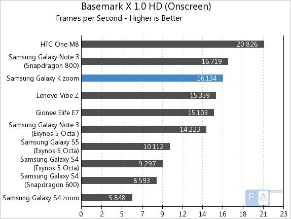 Samsung Galaxy K zoom Basemark X 1.0 OnScreen