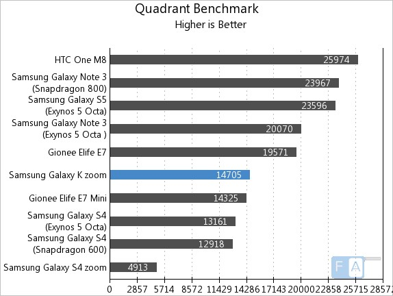 Samsung Galaxy K zoom Quadrant Benchmark