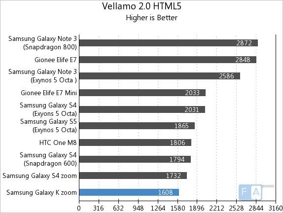 Samsung Galaxy K zoom Vellamo 2 HTML5
