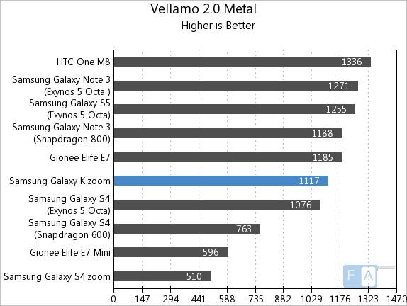 Samsung Galaxy K zoom Vellamo 2 Metal