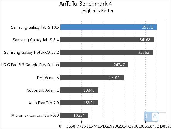Samsung Galaxy Tab S 10.5 AnTuTu 4