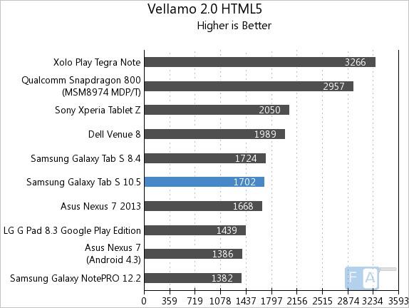 Samsung Galaxy Tab S 10.5 Vellamo 2 HTML5