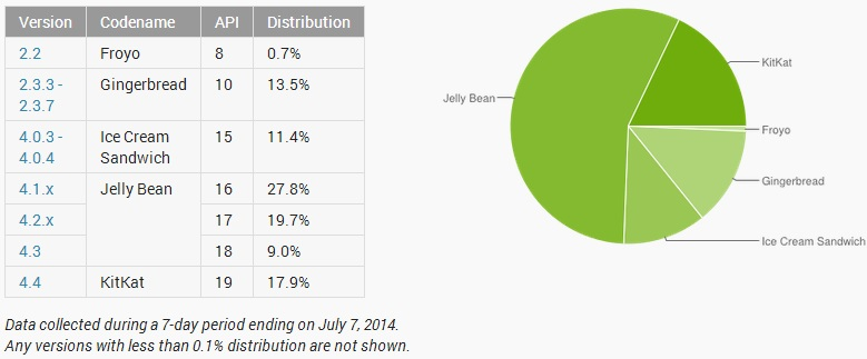 android distribution July