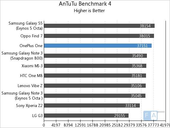 OnePlus One AnTuTu 4