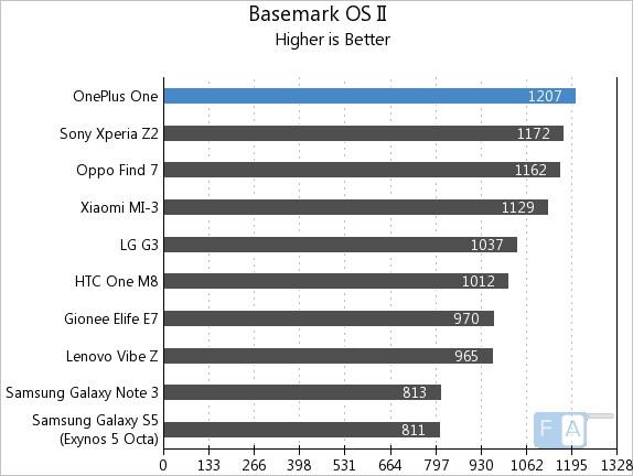 OnePlus One AnTuTu Basemark OS II