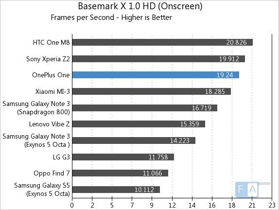 OnePlus One AnTuTu Basemark X 1.0 OnScreen
