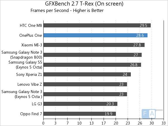 OnePlus One AnTuTu GFXBench 2.7 T-Rex OnScreen