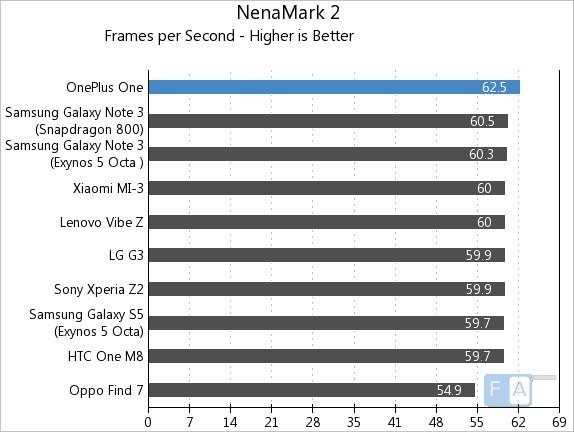 OnePlus One AnTuTu NenaMark 2