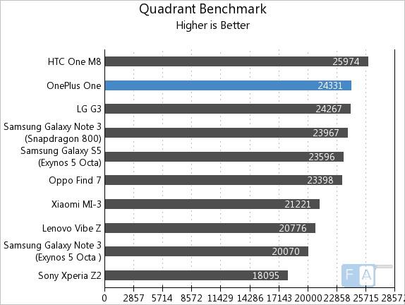 OnePlus One AnTuTu Quadrant Benchmark