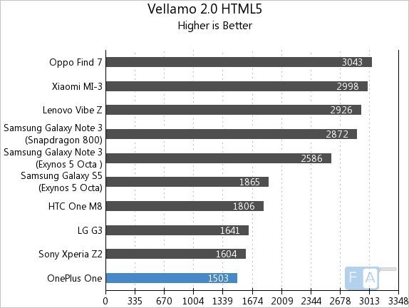 OnePlus One AnTuTu Vellamo 2 HTML5