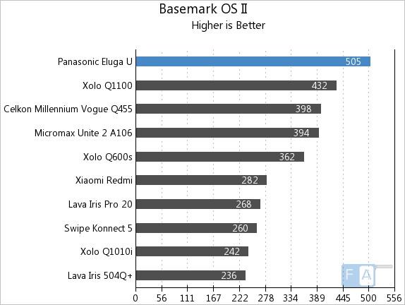 Panasonic Eluga U Basemark OS II