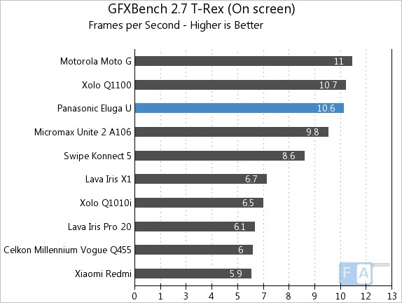 Panasonic Eluga U GFXBench 2.7 T-Rex OnScreen