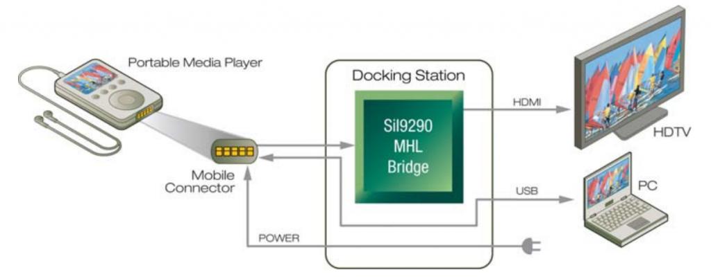 Silicon Image MHL 2