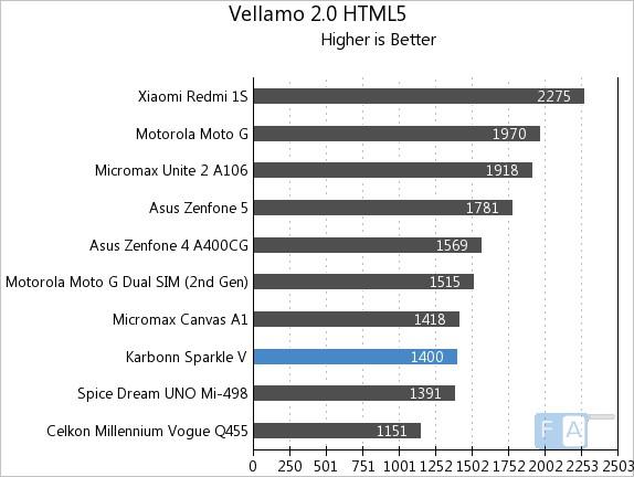 Karbonn Sparkle V Vellamo 2 HTML5