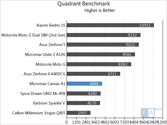 Micromax Canvas A1 Quadrant Benchmark