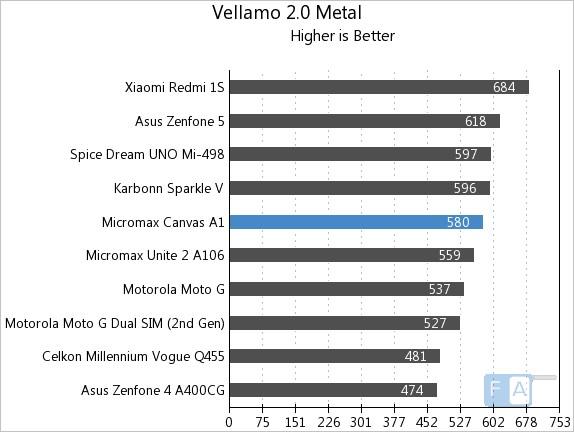 Micromax Canvas A1 Vellamo 2 Metal