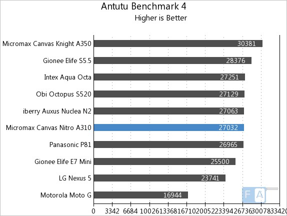 Micromax Canvas Nitro A310 AnTuTu 4