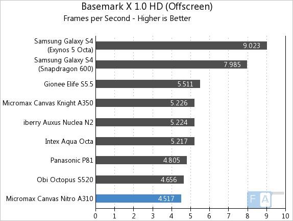 Micromax Canvas Nitro A310 Basemark X OffScreen