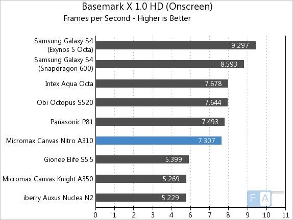Micromax Canvas Nitro A310 Basemark X OnScreen