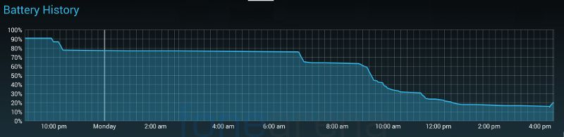 Micromax Canvas Nitro A310 Battery graph