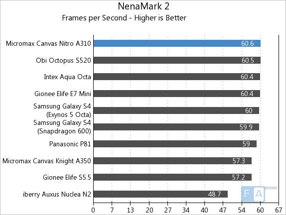 Micromax Canvas Nitro A310 NenaMark 2