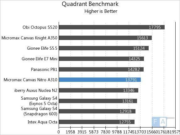 Micromax Canvas Nitro A310 Quadrant Benchmark