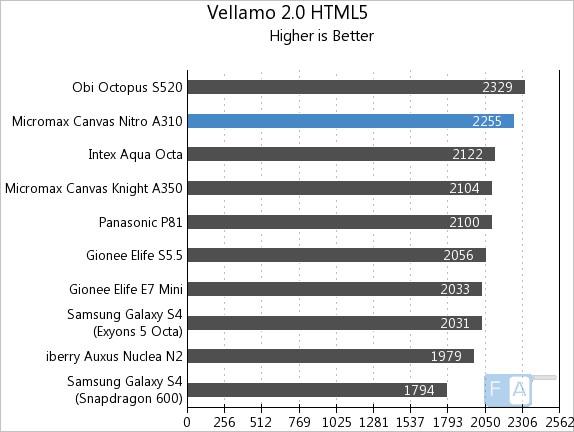 Micromax Canvas Nitro A310 Vellamo 2 HTML5