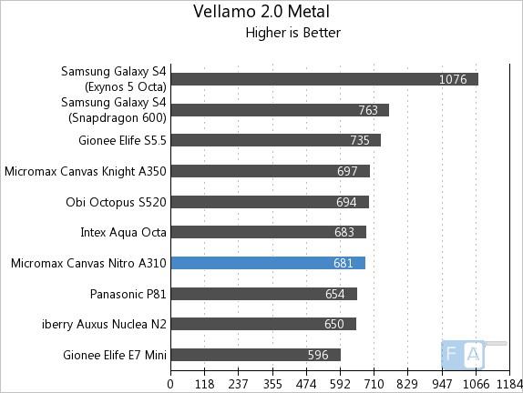 Micromax Canvas Nitro A310 Vellamo 2 Metal