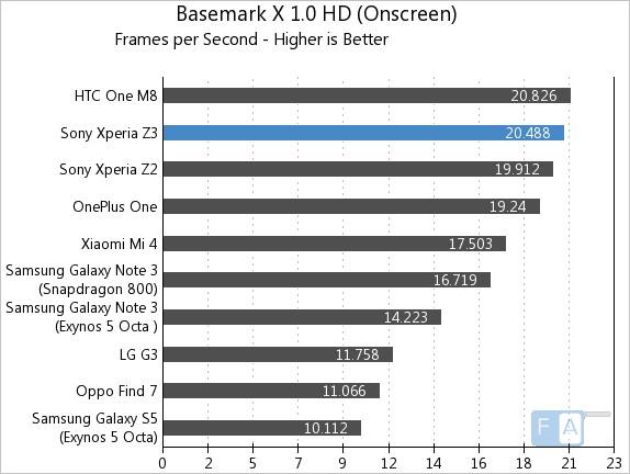 Sony Xperia Z3 Basemark X 1.0 OnScreen