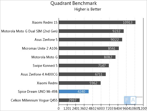 Spice Dream UNO Mi-498 Quadrant Benchmark