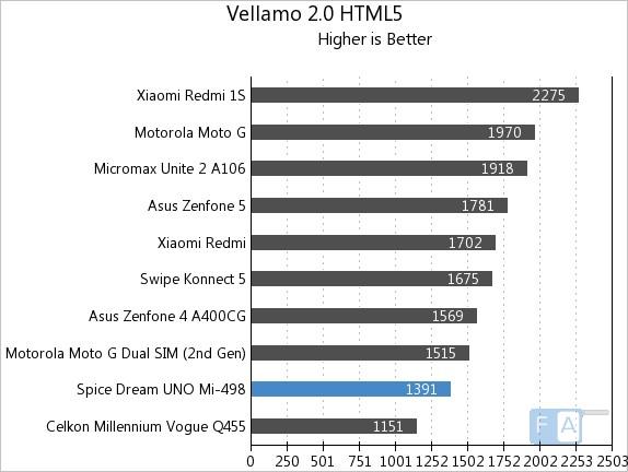 Spice Dream UNO Mi-498 Vellamo 2 HTML5