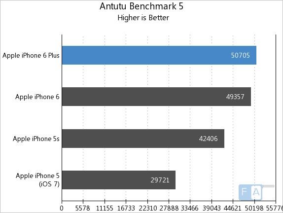 Apple iPhone 6 Plus AnTuTu Benchmark 5