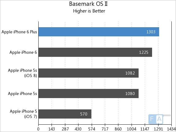 Apple iPhone 6 Plus Basemark OS II
