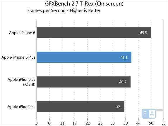 Apple iPhone 6 Plus GFXBench 2.7 T-Rex OnScreen