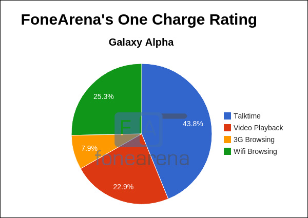 Samsung Galaxy Alpha FoneArena One Charge Rating