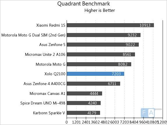 Xolo Q2100 Quadrant Benchmark