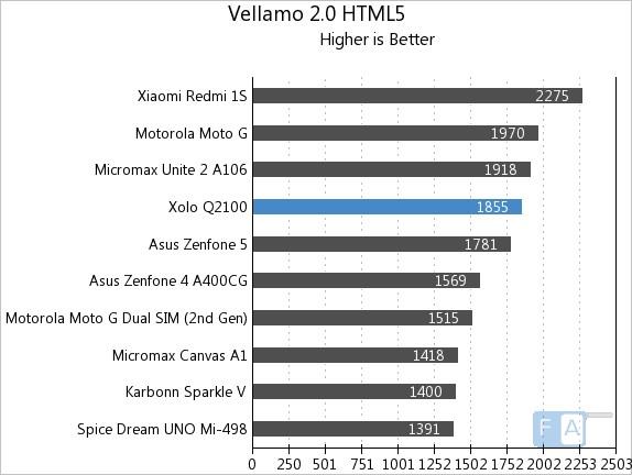 Xolo Q2100 Vellamo 2 HTML5