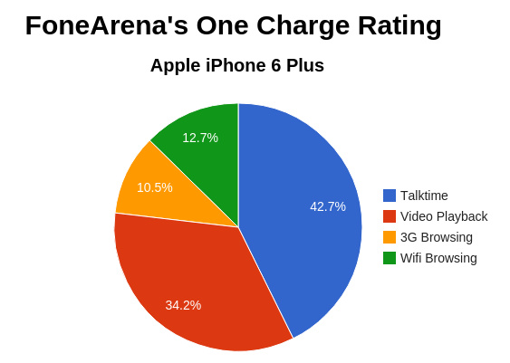 Apple iPhone 6 Plus One Charge Rating
