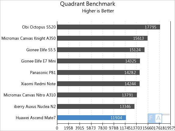 Huawei Ascend Mate 7 Quadrant Benchmark