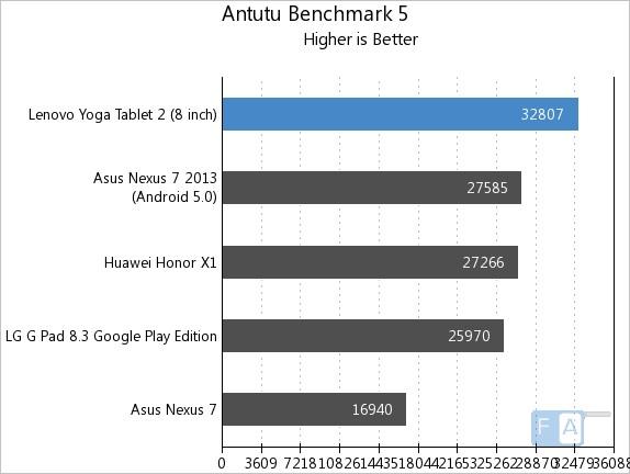Lenovo Yoga Tablet 2 8-inch AnTuTu 5