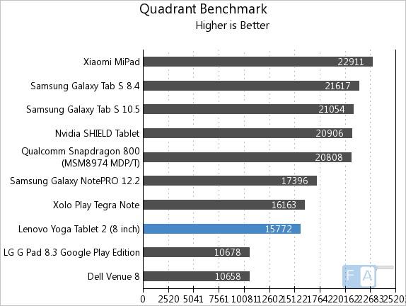 Lenovo Yoga Tablet 2 8-inch Quadrant Benchmark