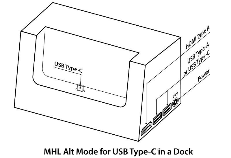 MHL Alt Mode for USB Type C in Dock