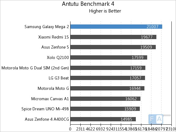 Samsung Galaxy Mega 2 AnTuTu 4