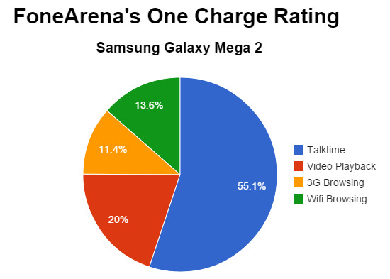 Samsung Galaxy Mega 2 FoneArena One Charge Rating