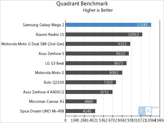 Samsung Galaxy Mega 2 Quadrant Benchmark